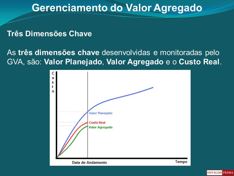 Gerenciamento do Valor Agregado Três Dimensões Chave As três dimensões chave desenvolvidas e monitoradas pelo GVA, são: Valor Planejado, Valor Agregad