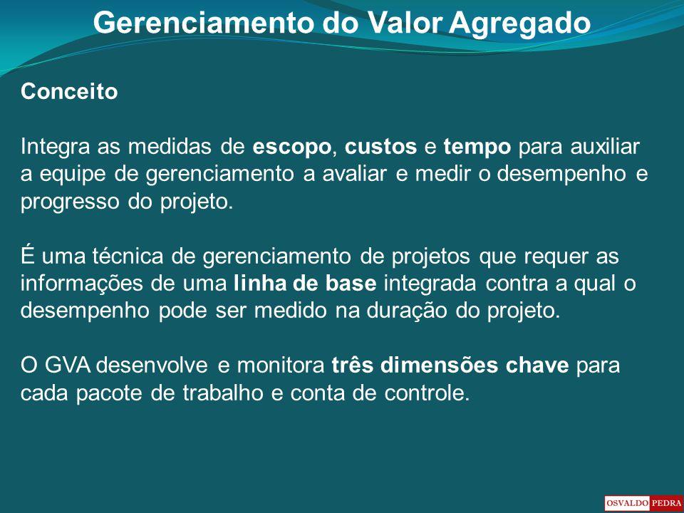 Gerenciamento do Valor Agregado Medidas Integradas Escopo – É o que o projeto irá produzir.