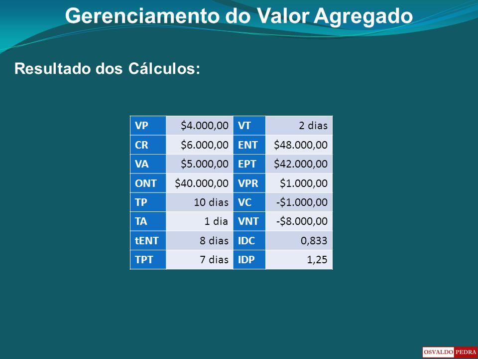 Gerenciamento do Valor Agregado Resultado dos Cálculos: VP$4.000,00VT2 dias CR$6.000,00ENT$48.000,00 VA$5.000,00EPT$42.000,00 ONT$40.000,00VPR$1.000,0