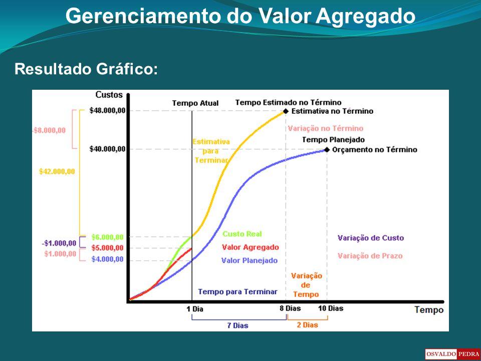 Gerenciamento do Valor Agregado Resultado Gráfico: