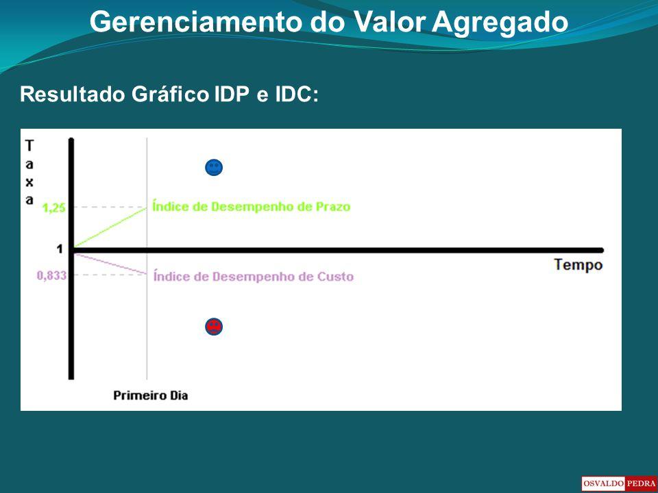 Gerenciamento do Valor Agregado Resultado Gráfico IDP e IDC: