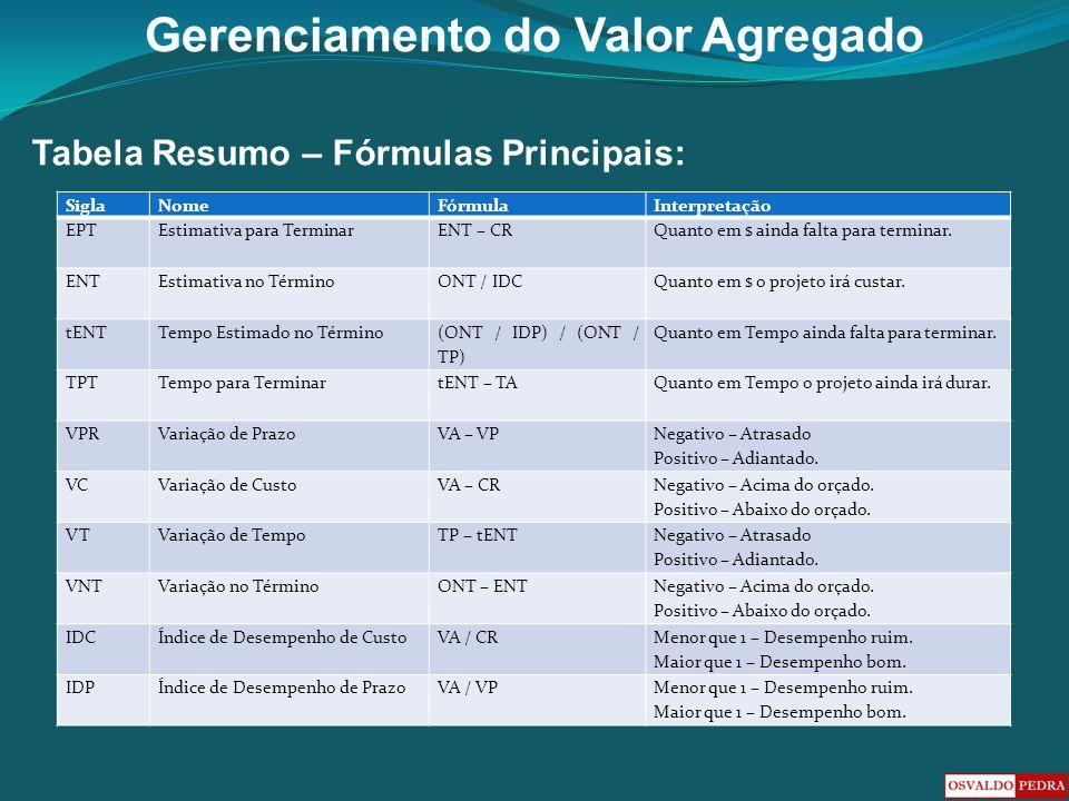 Gerenciamento do Valor Agregado Tabela Resumo – Fórmulas Principais: SiglaNomeFórmulaInterpretação EPTEstimativa para TerminarENT – CRQuanto em $ aind