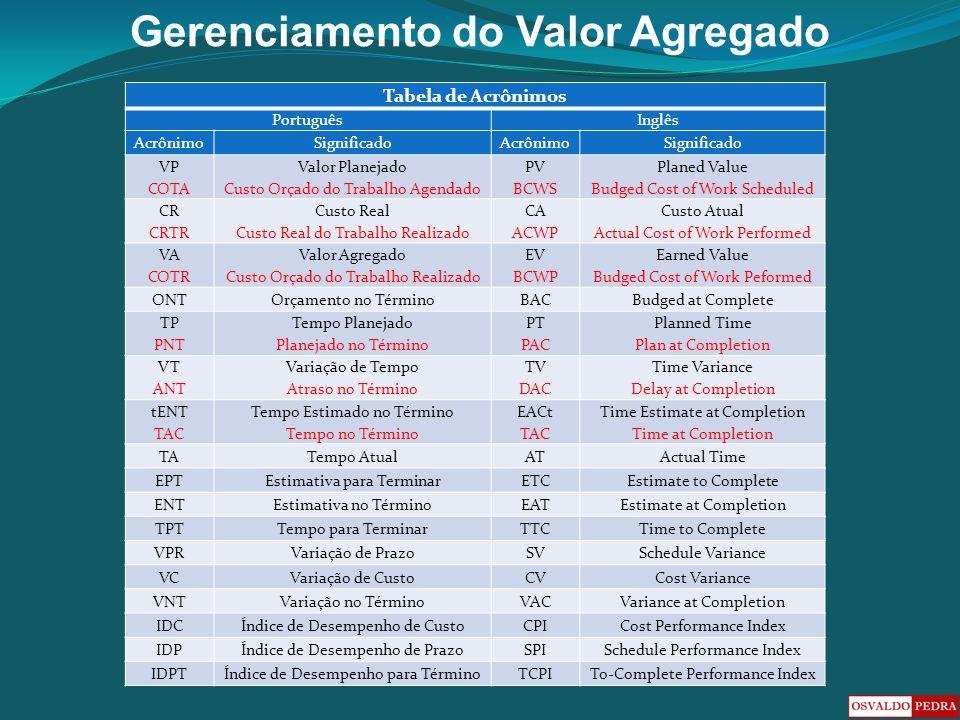 Gerenciamento do Valor Agregado Tabela de Acrônimos PortuguêsInglês AcrônimoSignificadoAcrônimoSignificado VP COTA Valor Planejado Custo Orçado do Tra