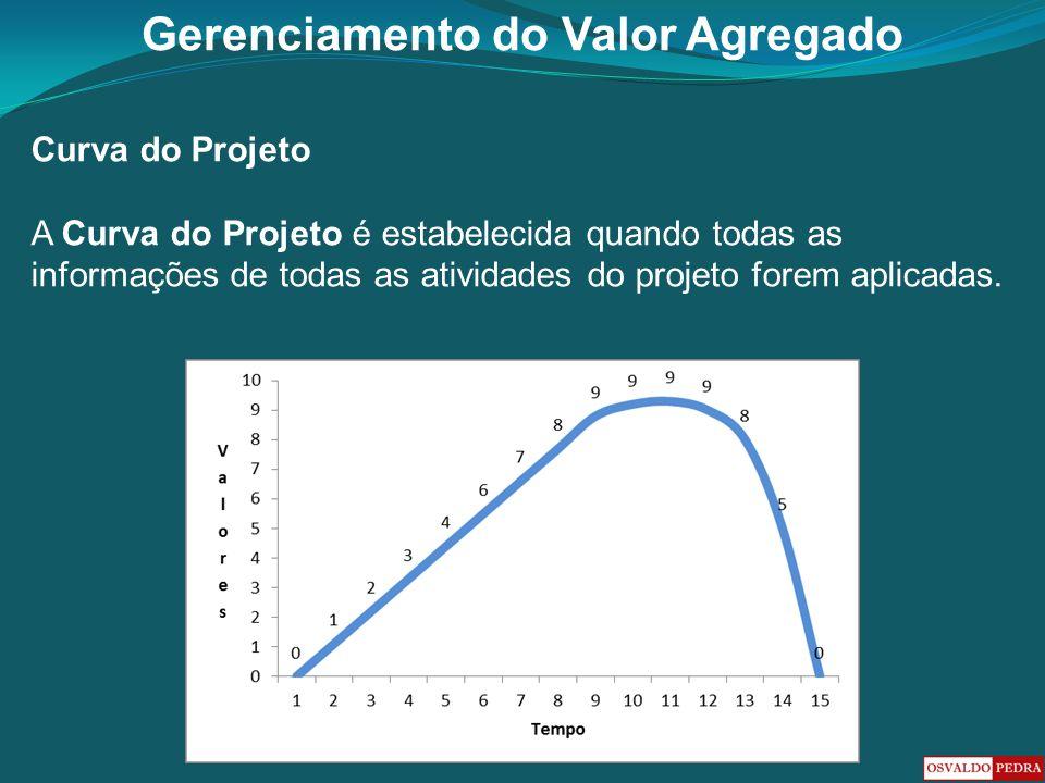 Gerenciamento do Valor Agregado Curva do Projeto A Curva do Projeto é estabelecida quando todas as informações de todas as atividades do projeto forem