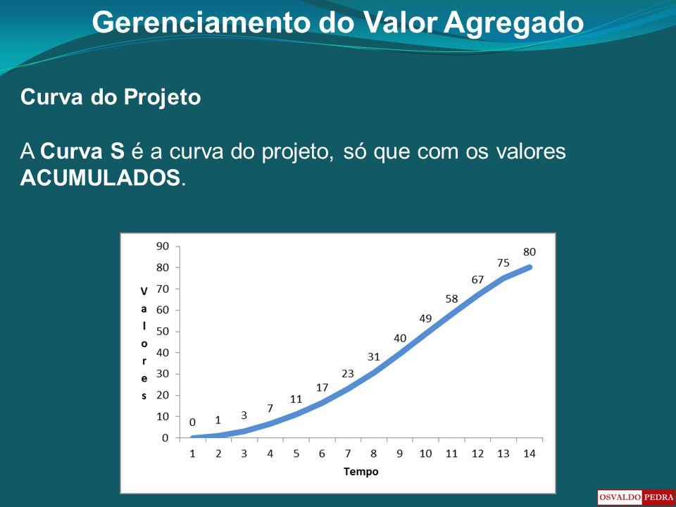 Gerenciamento do Valor Agregado Curva do Projeto A Curva S é a curva do projeto, só que com os valores ACUMULADOS.