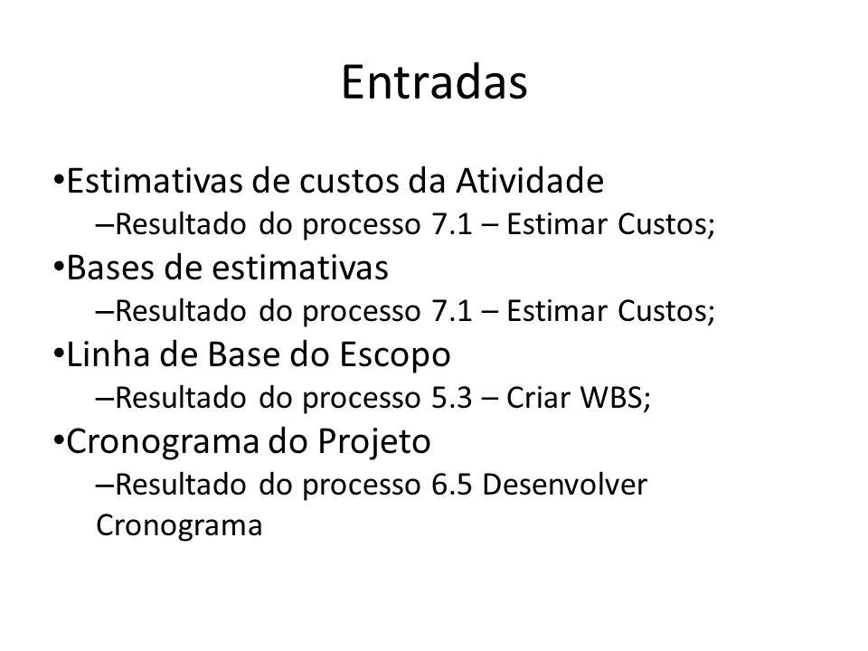 Entradas Estimativas de custos da Atividade – Resultado do processo 7.1 – Estimar Custos; Bases de estimativas – Resultado do processo 7.1 – Estimar Custos; Linha de Base do Escopo – Resultado do processo 5.3 – Criar WBS; Cronograma do Projeto – Resultado do processo 6.5 Desenvolver Cronograma