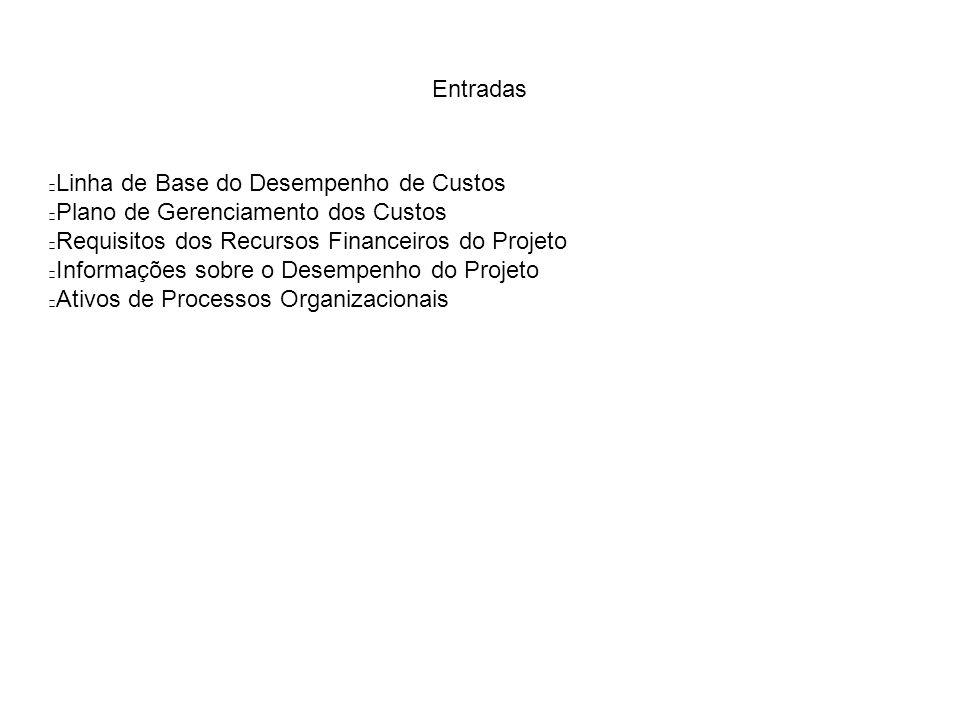 Entradas Linha de Base do Desempenho de Custos Plano de Gerenciamento dos Custos Requisitos dos Recursos Financeiros do Projeto Informações sobre o Desempenho do Projeto Ativos de Processos Organizacionais