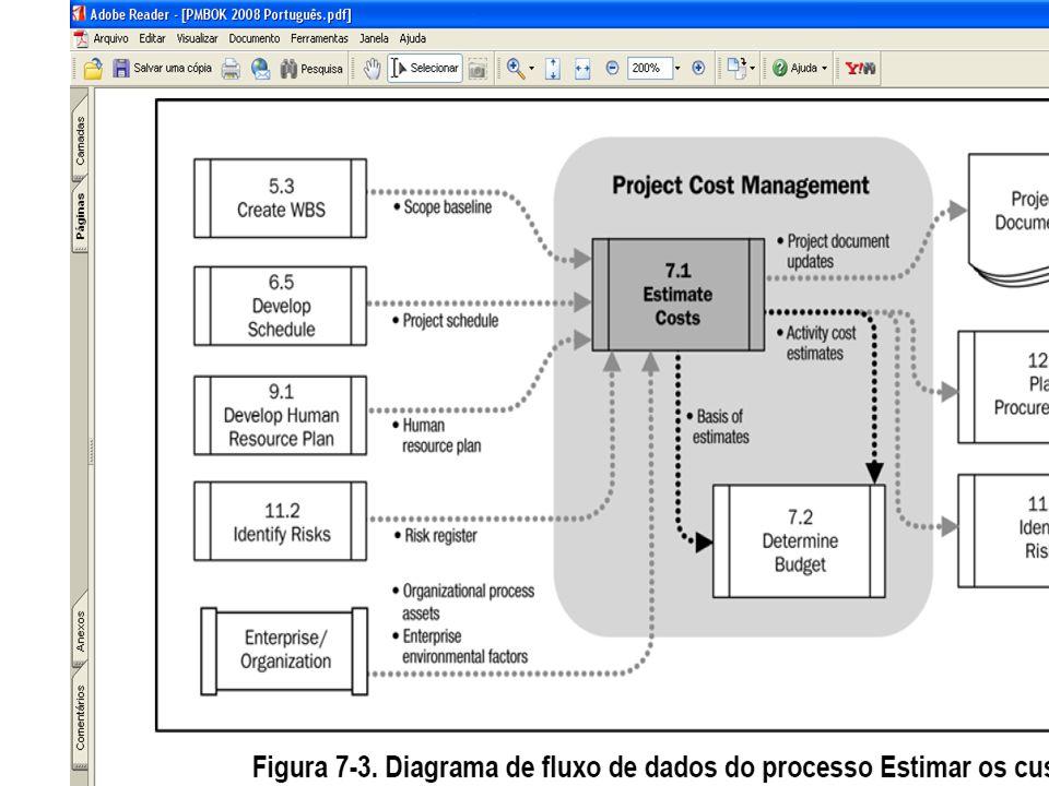 Entradas Linha de Base do Escopo – Produto de 5.3 Criar WBS Cronograma do Projeto – Produto de 6.5 Desenvolver Cronograma Plano de Recursos Humanos – Reconhecimentos/prêmios, recrutamento Registro dos Riscos