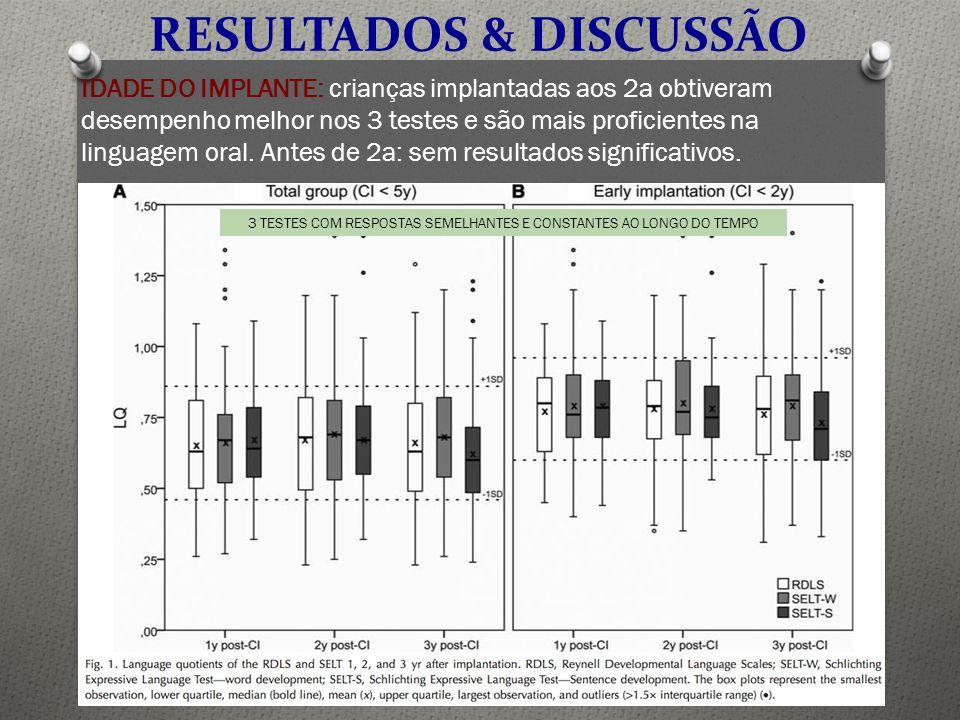 IDADE DO IMPLANTE: crianças implantadas aos 2a obtiveram desempenho melhor nos 3 testes e são mais proficientes na linguagem oral. Antes de 2a: sem re