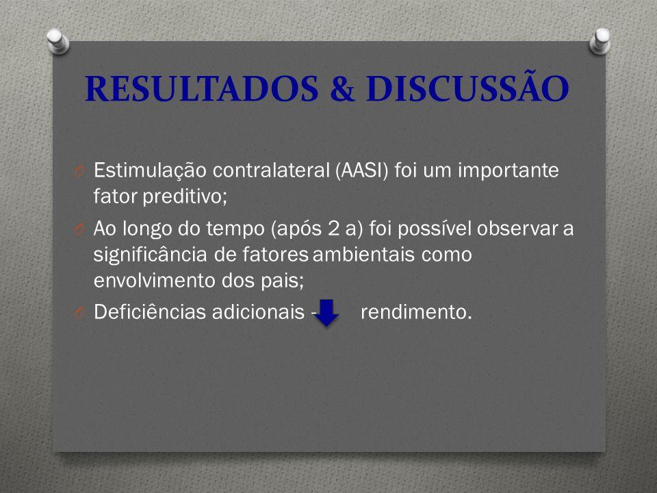 O Estimulação contralateral (AASI) foi um importante fator preditivo; O Ao longo do tempo (após 2 a) foi possível observar a significância de fatores