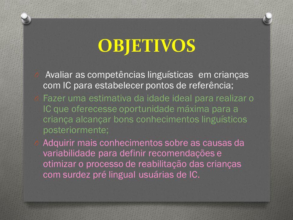 OBJETIVOS O Avaliar as competências linguísticas em crianças com IC para estabelecer pontos de referência; O Fazer uma estimativa da idade ideal para