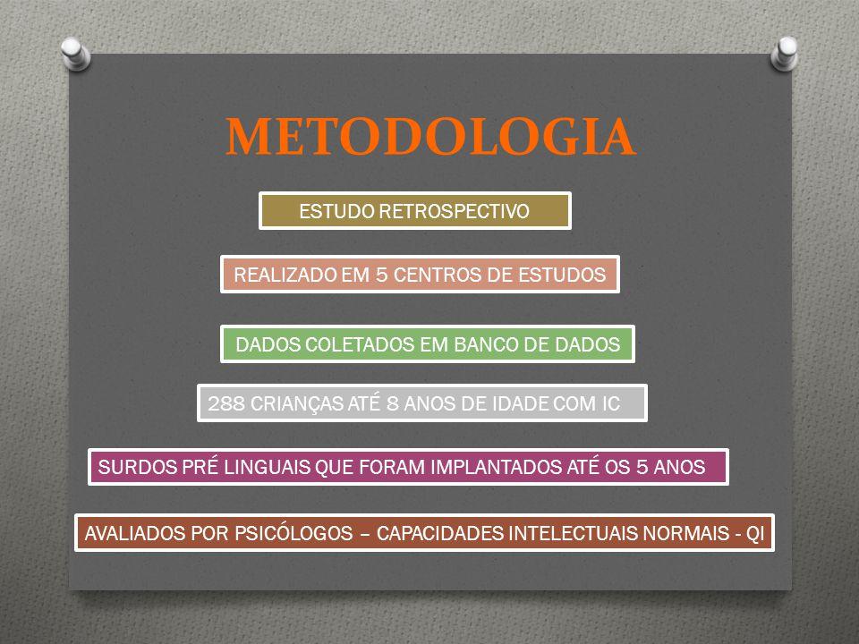 METODOLOGIA ESTUDO RETROSPECTIVO 288 CRIANÇAS ATÉ 8 ANOS DE IDADE COM IC DADOS COLETADOS EM BANCO DE DADOS REALIZADO EM 5 CENTROS DE ESTUDOS SURDOS PR
