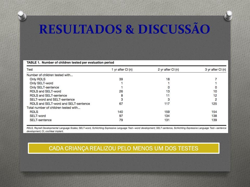 RESULTADOS & DISCUSSÃO CADA CRIANÇA REALIZOU PELO MENOS UM DOS TESTES