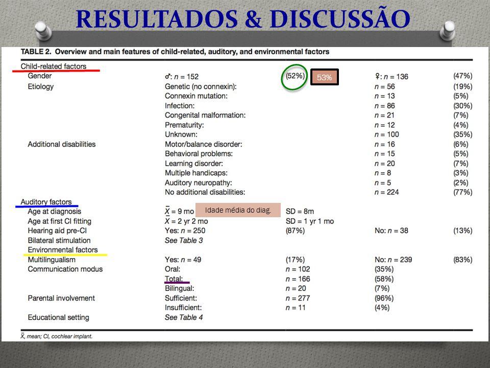 53% Idade média do diag. RESULTADOS & DISCUSSÃO