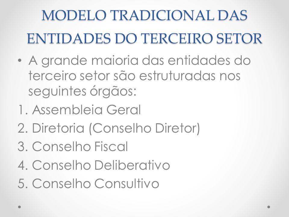MODELO TRADICIONAL DAS ENTIDADES DO TERCEIRO SETOR A grande maioria das entidades do terceiro setor são estruturadas nos seguintes órgãos: 1.Assemblei