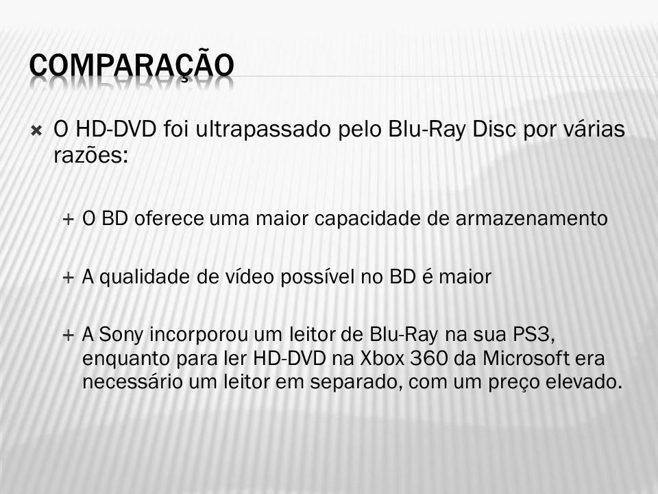  O HD-DVD foi ultrapassado pelo Blu-Ray Disc por várias razões:  O BD oferece uma maior capacidade de armazenamento  A qualidade de vídeo possível