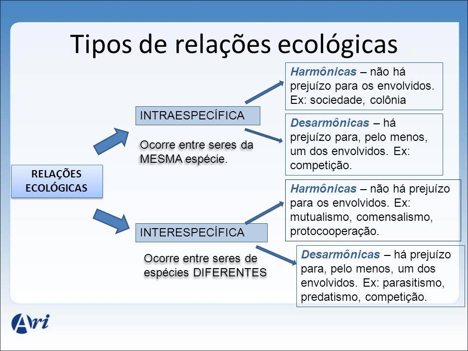 Tipos de relações ecológicas RELAÇÕES ECOLÓGICAS INTRAESPECÍFICA INTERESPECÍFICA Ocorre entre seres da MESMA espécie.