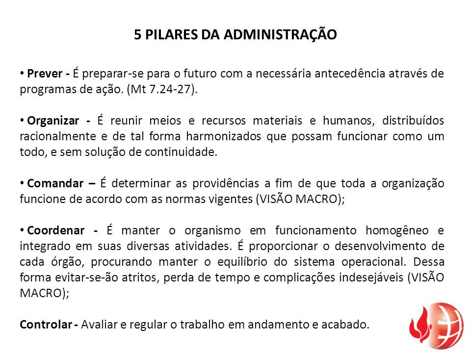 5 PILARES DA ADMINISTRAÇÃO Prever - É preparar-se para o futuro com a necessária antecedência através de programas de ação. (Mt 7.24-27). Organizar -