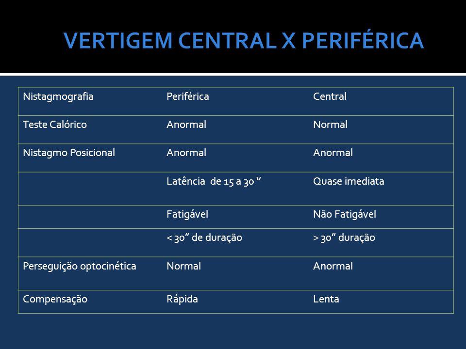 NistagmografiaPeriféricaCentral Teste CalóricoAnormalNormal Nistagmo PosicionalAnormal Latência de 15 a 30 ''Quase imediata FatigávelNão Fatigável < 3
