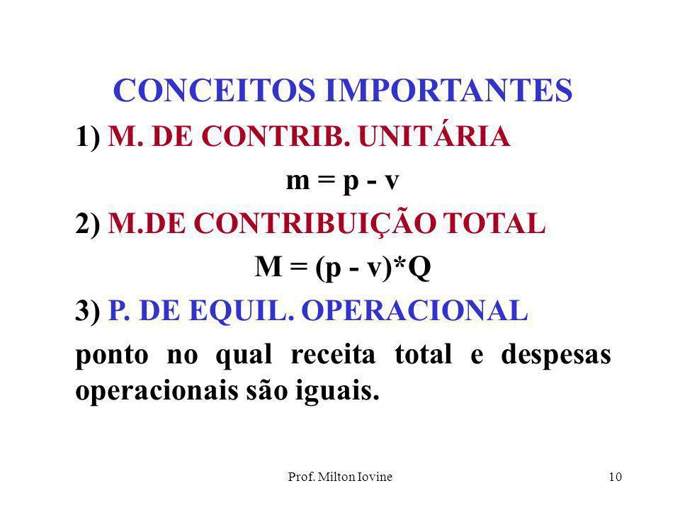 Prof. Milton Iovine9 LUCRO OPERACIONAL: L o = RT - CT RT = p*Q L o = p*Q - (F + v * Q) L o = -F + (p-v)*Q PONTO DE EQUILÍBRIO OPERACIONAL: é a quantid