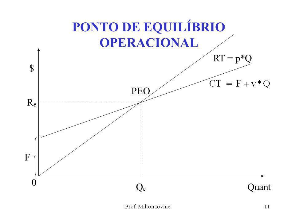 Prof. Milton Iovine10 CONCEITOS IMPORTANTES 1) M. DE CONTRIB. UNITÁRIA m = p - v 2) M.DE CONTRIBUIÇÃO TOTAL M = (p - v)*Q 3) P. DE EQUIL. OPERACIONAL