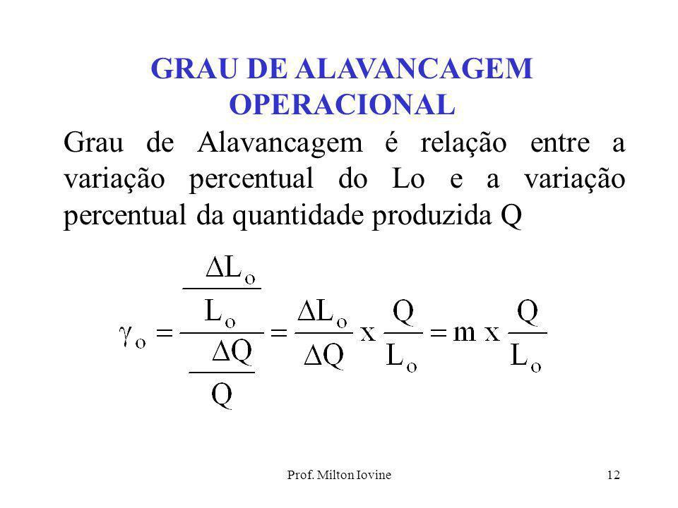 Prof. Milton Iovine11 PONTO DE EQUILÍBRIO OPERACIONAL 0 F Quant $ RT = p*Q ReRe QeQe PEO