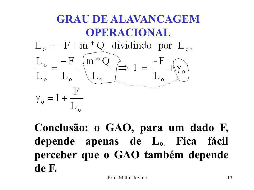 Prof. Milton Iovine12 GRAU DE ALAVANCAGEM OPERACIONAL Grau de Alavancagem é relação entre a variação percentual do Lo e a variação percentual da quant
