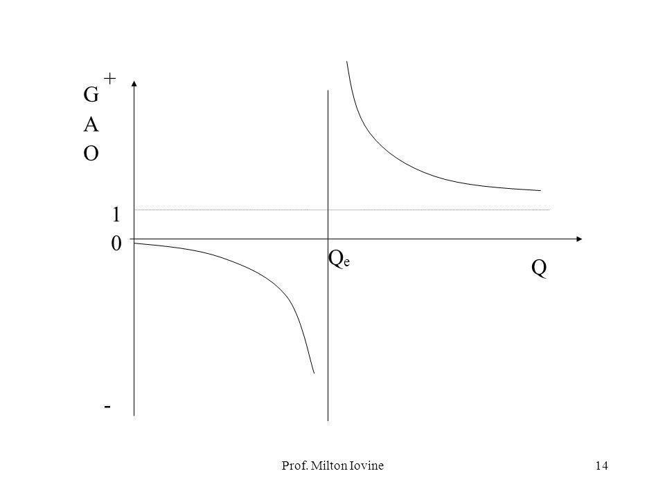 Prof. Milton Iovine13 GRAU DE ALAVANCAGEM OPERACIONAL Conclusão: o GAO, para um dado F, depende apenas de L o. Fica fácil perceber que o GAO também de