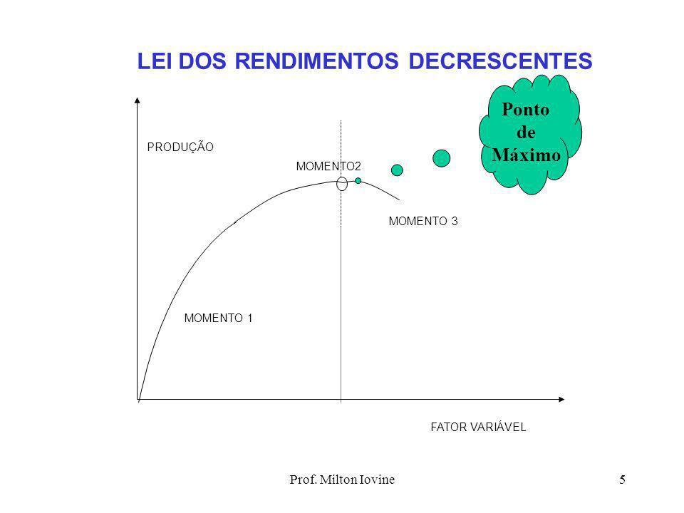 Prof. Milton Iovine4 LEI DOS RENDIMENTOS DECRESCENTES (supor: fatores de produção constantes + um fator variável - FV) momento 1:  % FV <  % PRODUÇÃ