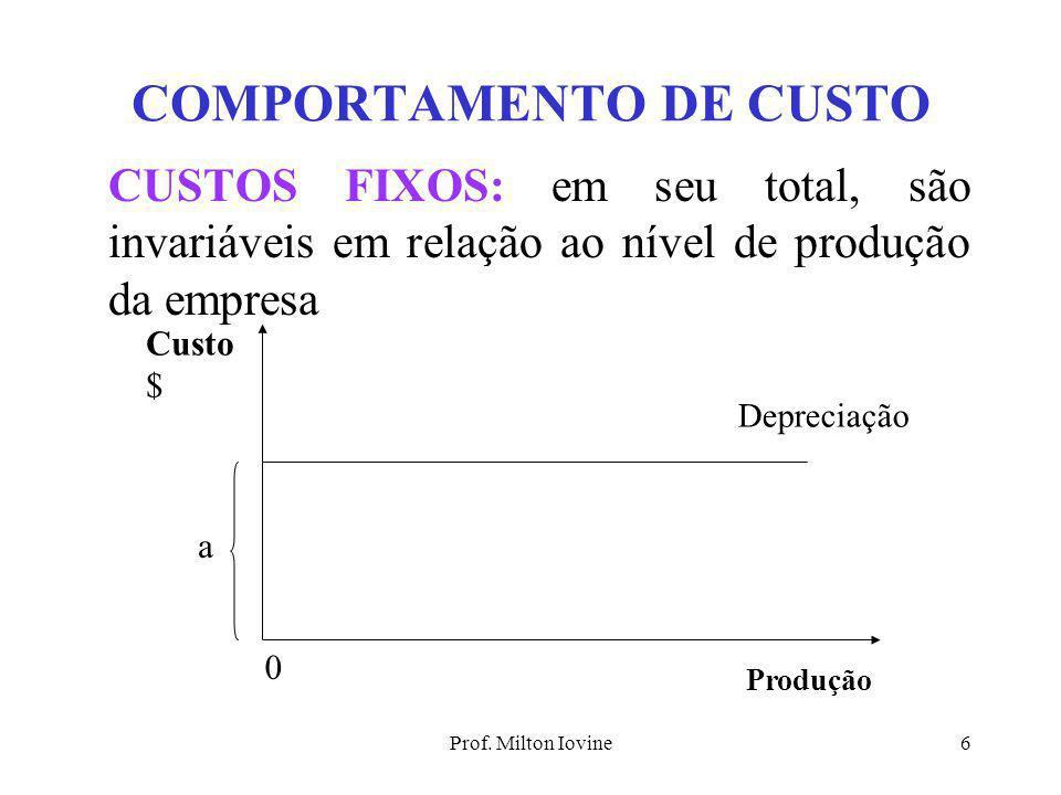 Prof. Milton Iovine5 PRODUÇÃO FATOR VARIÁVEL MOMENTO 1 MOMENTO2 MOMENTO 3 LEI DOS RENDIMENTOS DECRESCENTES Ponto de Máximo