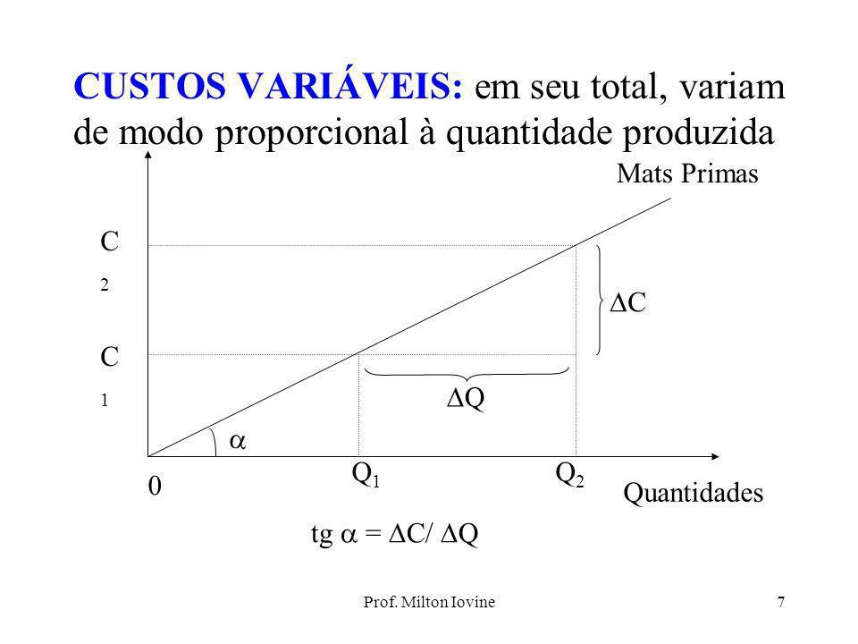 Prof. Milton Iovine6 COMPORTAMENTO DE CUSTO CUSTOS FIXOS: em seu total, são invariáveis em relação ao nível de produção da empresa Custo $ Produção De