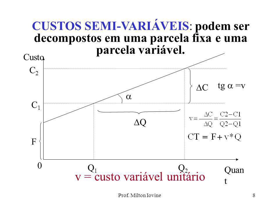 Prof. Milton Iovine7 CUSTOS VARIÁVEIS: em seu total, variam de modo proporcional à quantidade produzida 0 Quantidades Q1Q1 Q2Q2 QQ CC  C1C1 C2C2