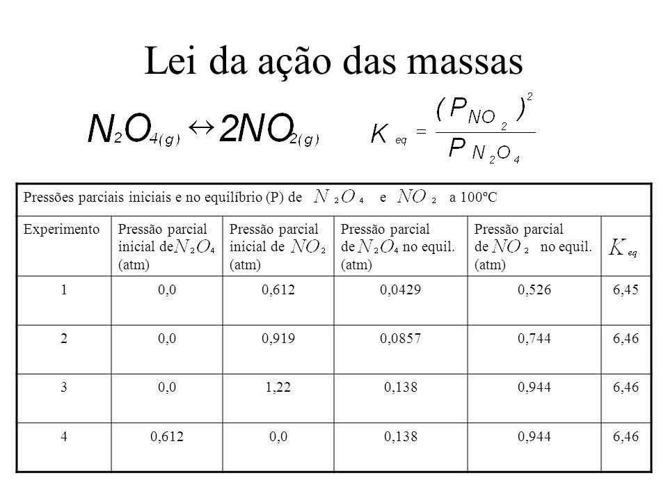 Lei da ação das massas Pressões parciais iniciais e no equilíbrio (P) de e a 100ºC ExperimentoPressão parcial inicial de (atm) Pressão parcial de no e
