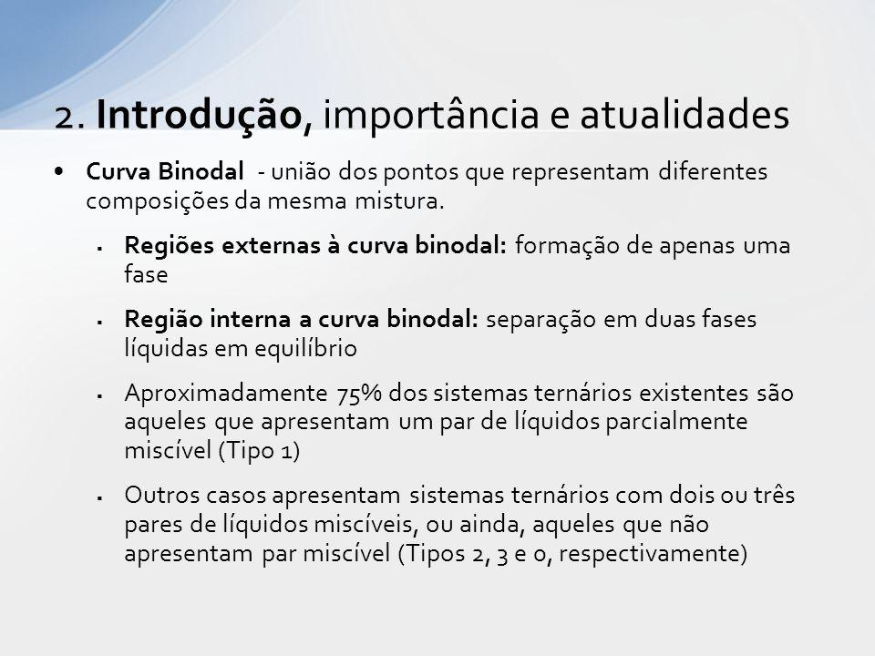 Curva Binodal - união dos pontos que representam diferentes composições da mesma mistura.