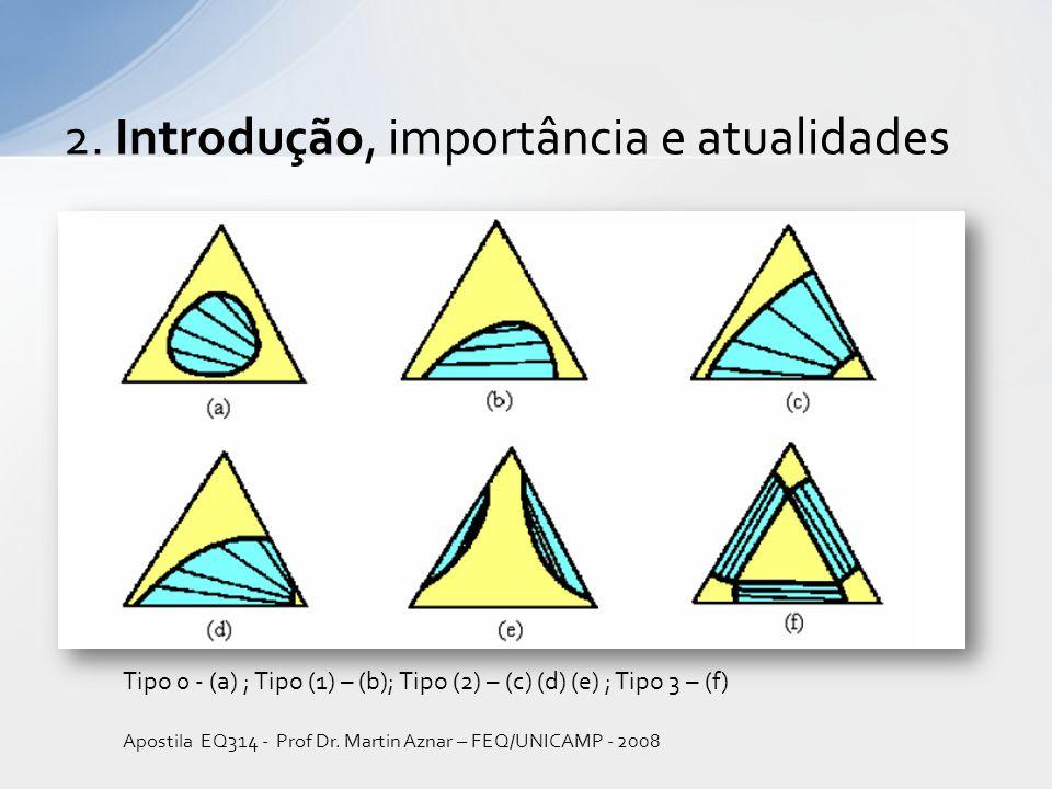 Tipo 0 - (a) ; Tipo (1) – (b); Tipo (2) – (c) (d) (e) ; Tipo 3 – (f) Apostila EQ314 - Prof Dr.