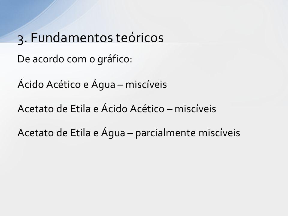 De acordo com o gráfico: Ácido Acético e Água – miscíveis Acetato de Etila e Ácido Acético – miscíveis Acetato de Etila e Água – parcialmente miscíveis 3.