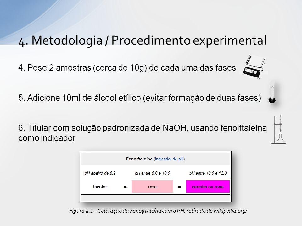 4.Pese 2 amostras (cerca de 10g) de cada uma das fases 5.