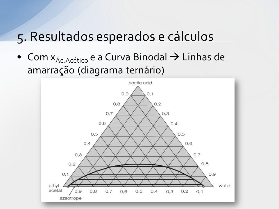 Com x Ác.Acético e a Curva Binodal  Linhas de amarração (diagrama ternário) 5.