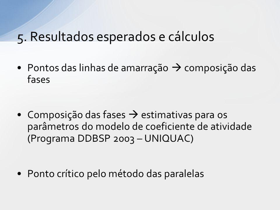 Pontos das linhas de amarração  composição das fases Composição das fases  estimativas para os parâmetros do modelo de coeficiente de atividade (Programa DDBSP 2003 – UNIQUAC) Ponto crítico pelo método das paralelas 5.