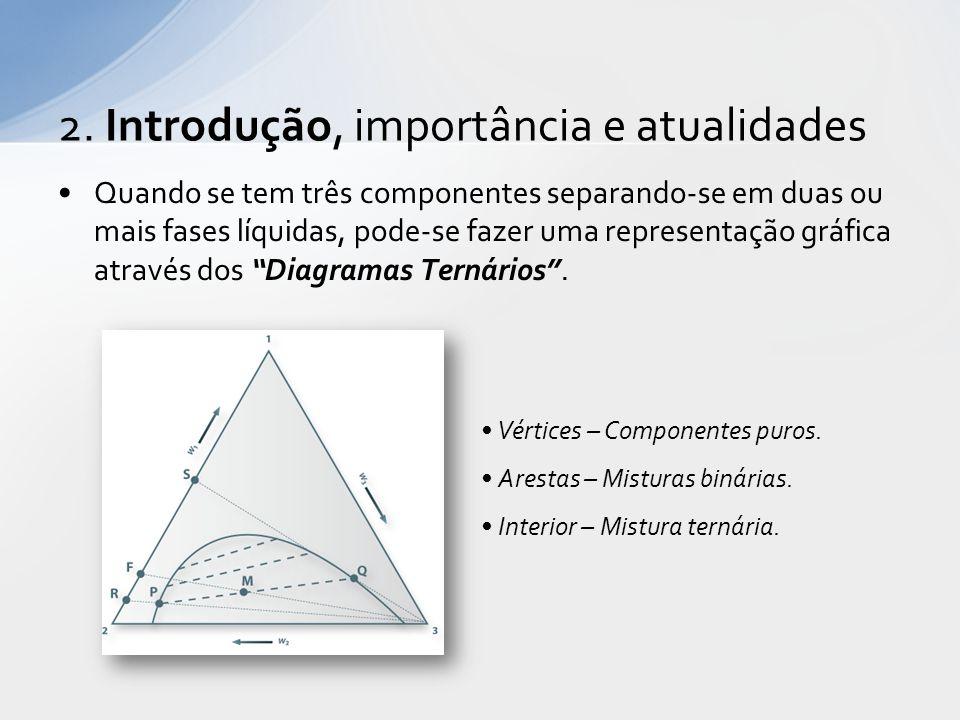 Diagrama de Equilíbrio Ternário Figura 3.2 – Diagrama de Equilíbrio do Ácido Acético 3.