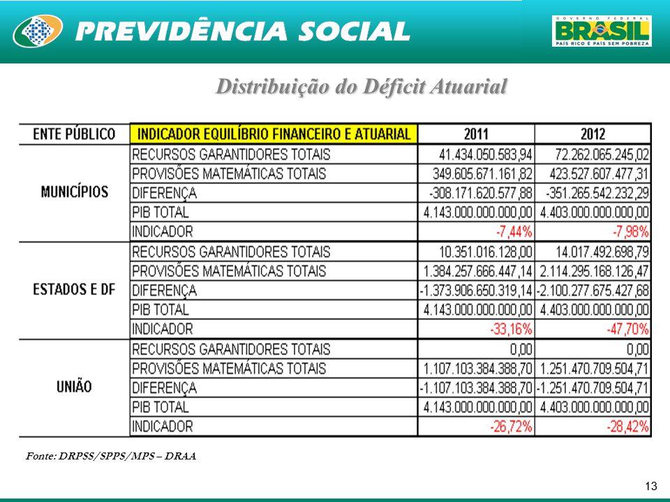 13 Distribuição do Déficit Atuarial Fonte: DRPSS/SPPS/MPS – DRAA