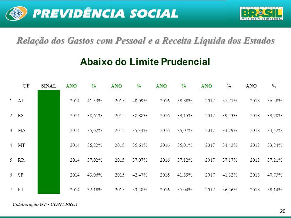 20 Relação dosGastos com Pessoal e a Receita Líquida dos Estados Relação dos Gastos com Pessoal e a Receita Líquida dos Estados Abaixo do Limite Prudencial UFSINALANO%ANO%ANO%ANO%ANO% 1AL 201441,33%201540,09%201638,88%201737,71%201836,58% 2ES 201438,61%201538,88%201639,15%201739,43%201839,70% 3MA 201435,62%201535,34%201635,07%201734,79%201834,52% 4MT 201436,22%201535,61%201635,01%201734,42%201833,84% 5RR 201437,02%201537,07%201637,12%201737,17%201837,21% 6SP 201443,06%201542,47%201641,89%201741,32%201840,75% 7RJ 201432,18%201533,58%201635,04%201736,56%201838,14% Colaboração GT - CONAPREV