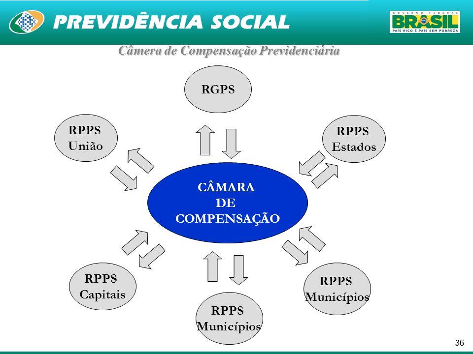 36 CÂMARA DE COMPENSAÇÃO RPPS União RPPS Municípios RPPS Capitais RGPS RPPS Estados RPPS Municípios Câmera de Compensação Previdenciária