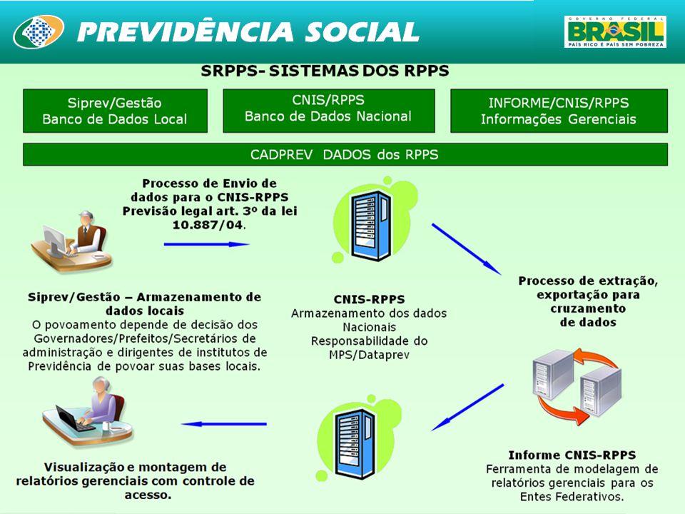 37 Siprev/Gestão Banco de dados Local CNIS/RPPS Banco de dados nacional INFORME/CNIS/RPPS Informações gerenciais