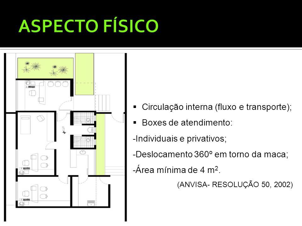  Circulação interna (fluxo e transporte);  Boxes de atendimento: -Individuais e privativos; -Deslocamento 360º em torno da maca; -Área mínima de 4 m 2.