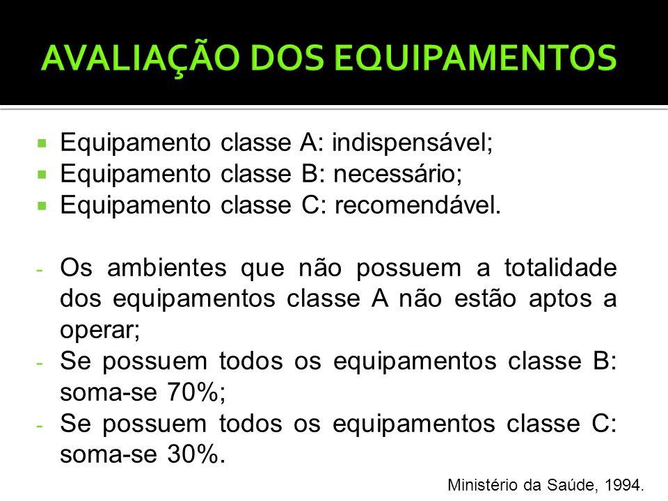  Equipamento classe A: indispensável;  Equipamento classe B: necessário;  Equipamento classe C: recomendável.
