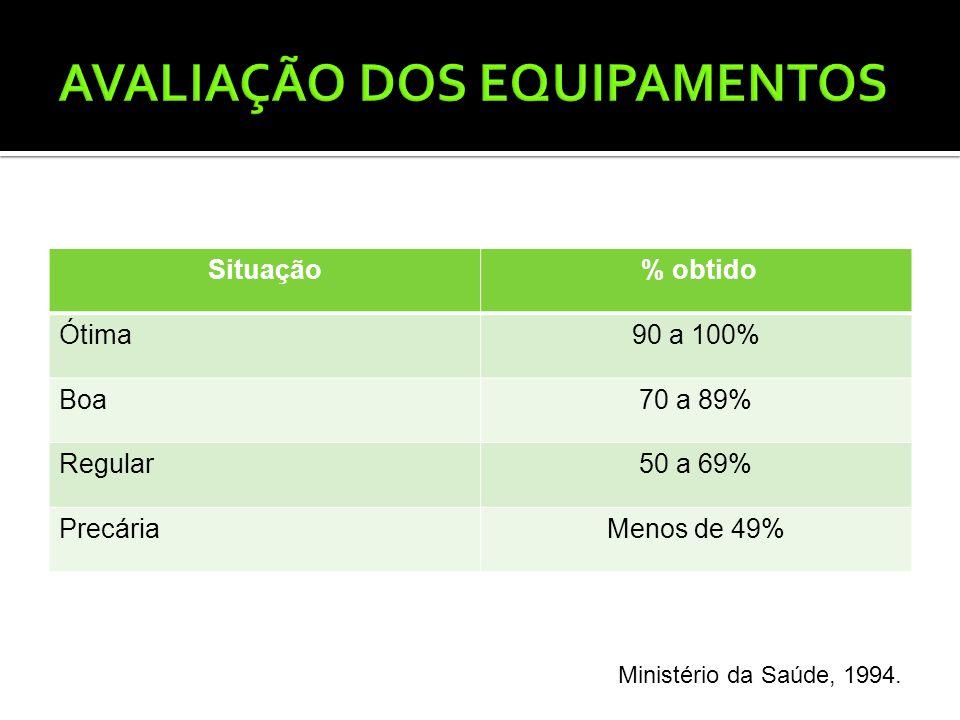 Situação % obtido Ótima90 a 100% Boa70 a 89% Regular50 a 69% PrecáriaMenos de 49%