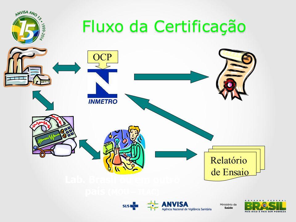 Fluxo da Certificação OCP Lab. Brasil ou em outro país (MOU – ILAC) Relatório de Ensaio