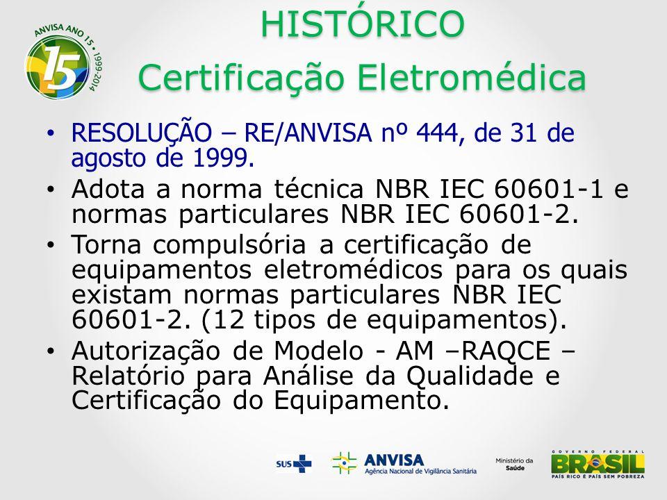 HISTÓRICO Certificação Eletromédica RESOLUÇÃO – RE/ANVISA nº 444, de 31 de agosto de 1999.