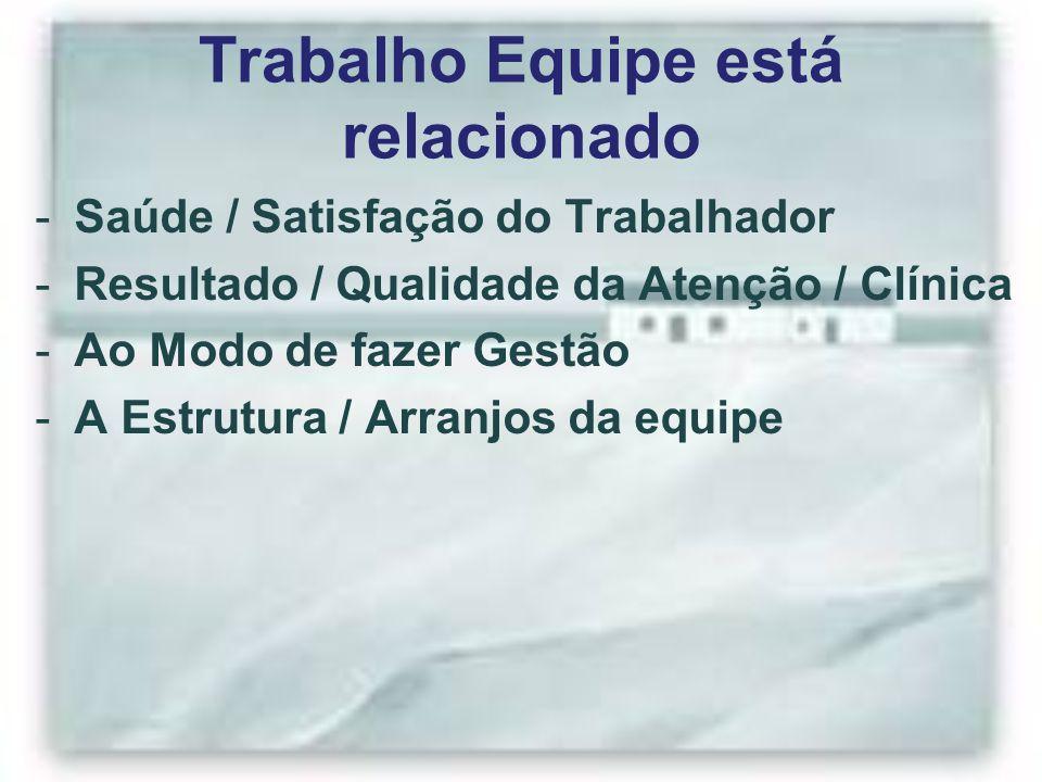 Trabalho Equipe está relacionado -Saúde / Satisfação do Trabalhador -Resultado / Qualidade da Atenção / Clínica -Ao Modo de fazer Gestão -A Estrutura